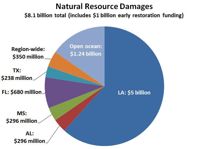 NRD Funding