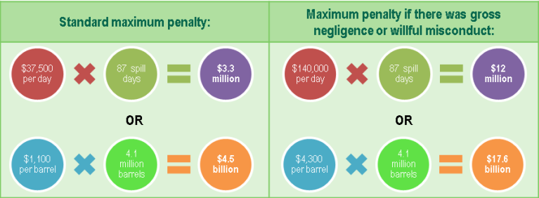 RESTORE Penalties Chart